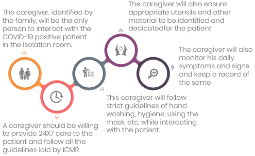 Roles and Responsibilities of a Caregiver