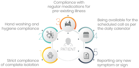 Roles and Responsibilities of a Patient
